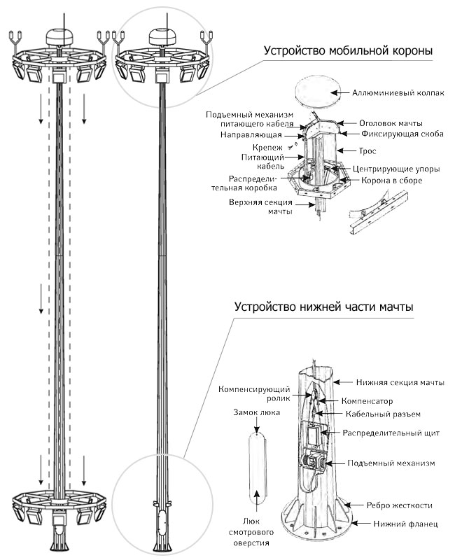 Мачта схема установки