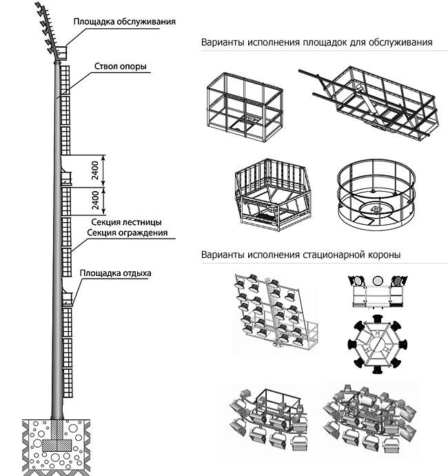Схема мачты ВС
